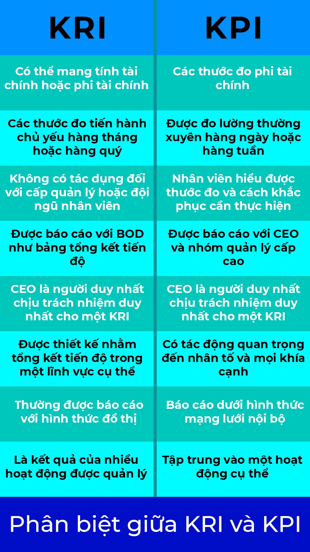 So sánh KRI vs KPI